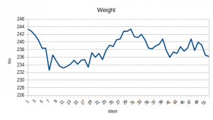 8 week weight loss