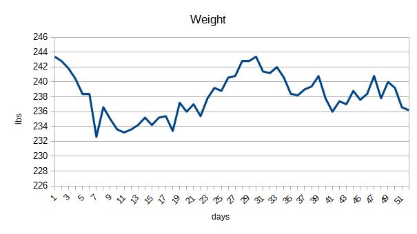 8 week weight loss